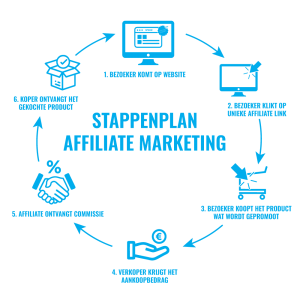 affiliate marketing stappenplan