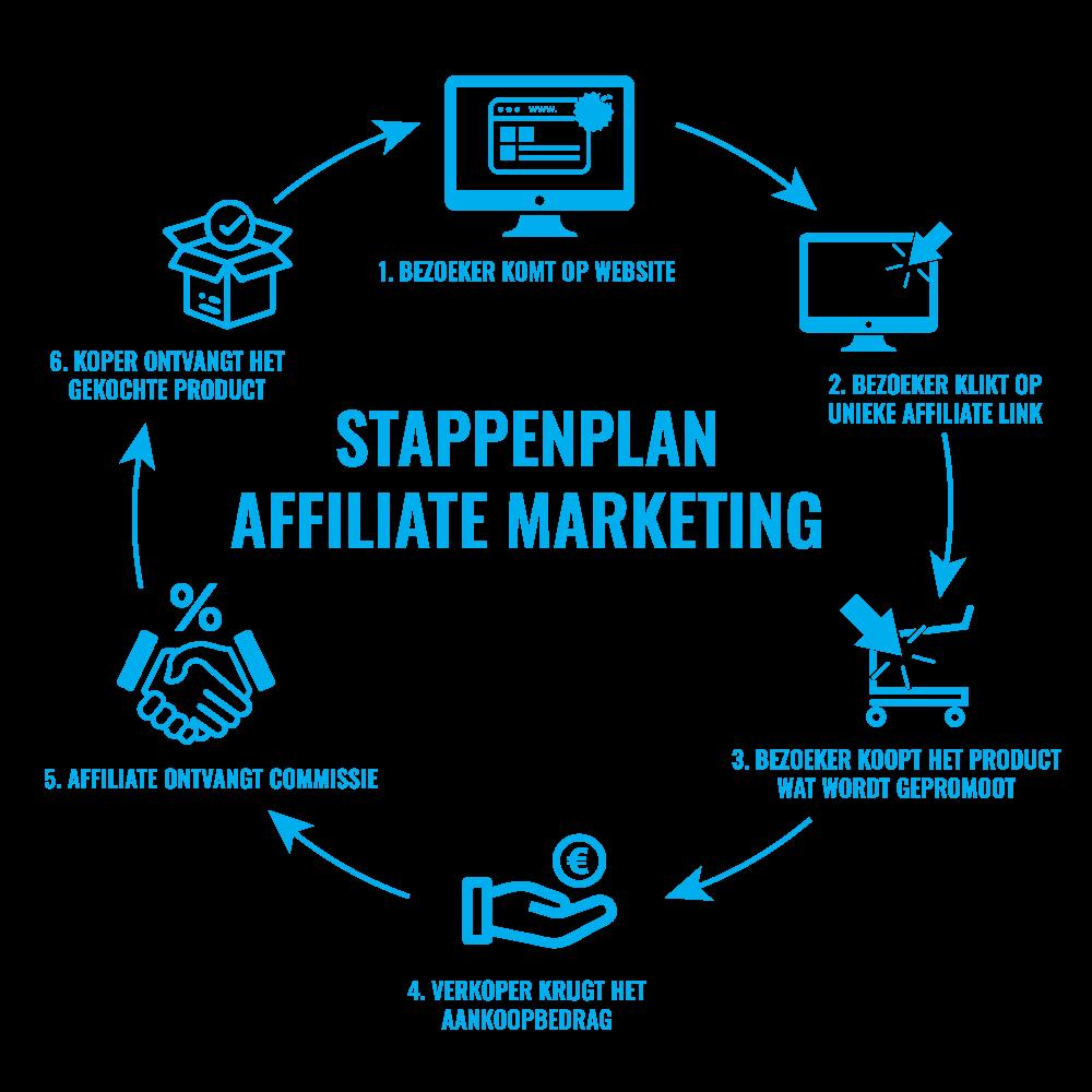 affiliate marketing stappenplan